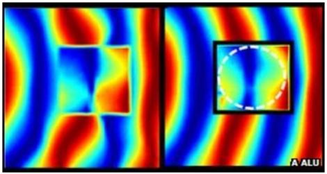 Microondas bloqueadas y diseminadas por la envoltura (cuadrado). | Alu