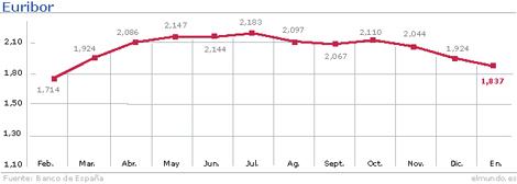 Evolución del Euribor hasta enero. | Gráfico: M. J. Cruz