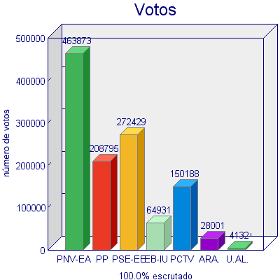 comparativa votos